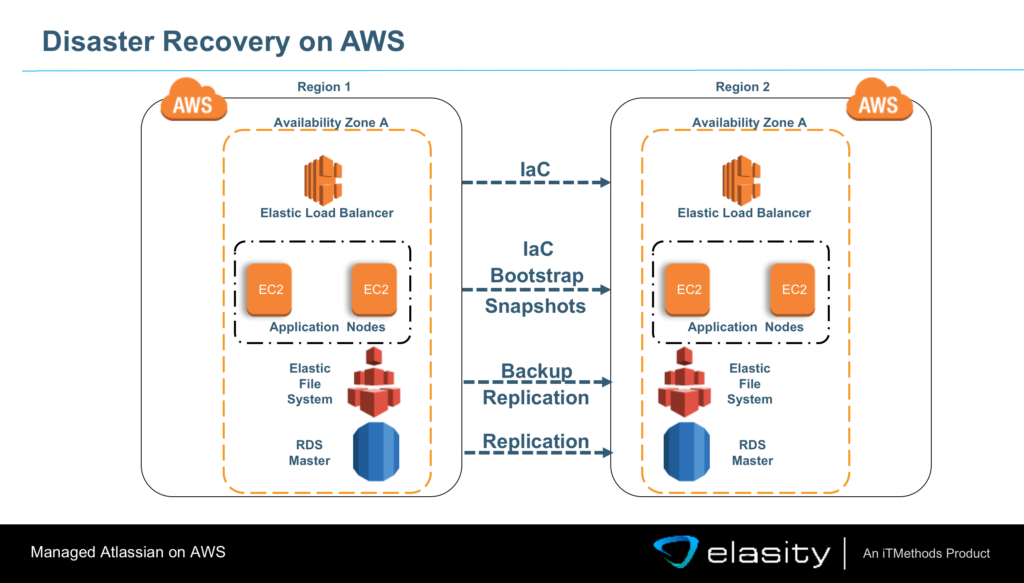 Disaster Recovery Atlassian on AWS